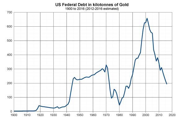 US Federal Debt